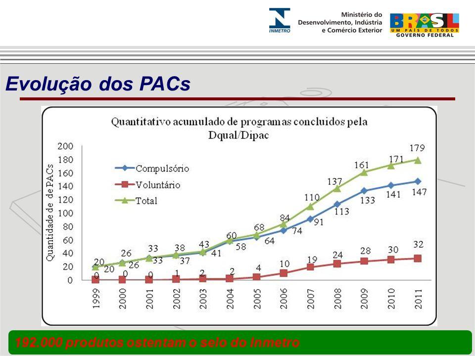 192.000 produtos ostentam o selo do Inmetro Evolução dos PACs