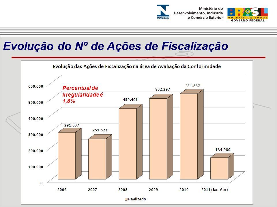 Evolução do Nº de Ações de Fiscalização Percentual de irregularidade é 1,8%