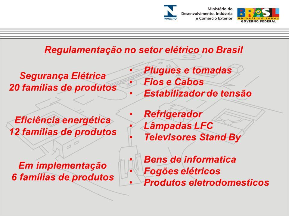 Regulamentação no setor elétrico no Brasil Segurança Elétrica 20 famílias de produtos Eficiência energética 12 famílias de produtos Em implementação 6