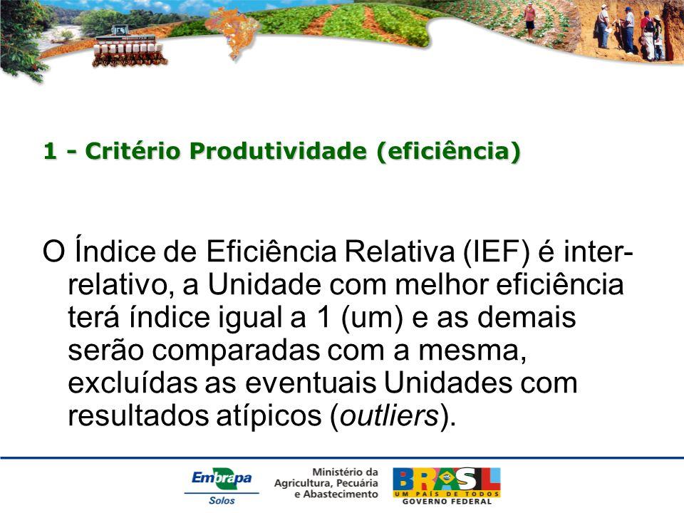 1 - Critério Produtividade (eficiência) O Índice de Eficiência Relativa (IEF) é inter- relativo, a Unidade com melhor eficiência terá índice igual a 1 (um) e as demais serão comparadas com a mesma, excluídas as eventuais Unidades com resultados atípicos (outliers).