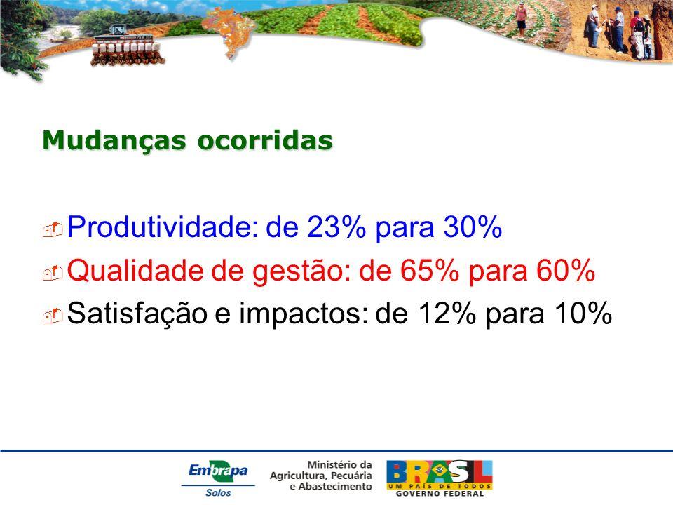 Mudanças ocorridas Produtividade: de 23% para 30% Qualidade de gestão: de 65% para 60% Satisfação e impactos: de 12% para 10%
