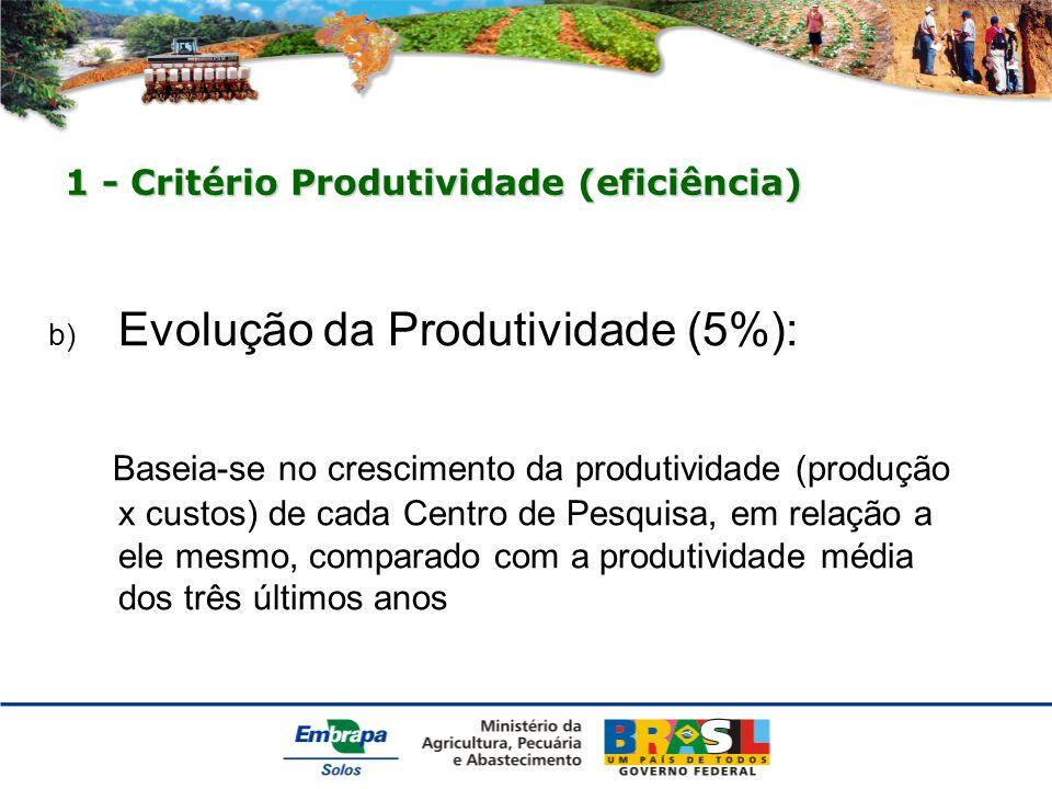 1 - Critério Produtividade (eficiência) b) Evolução da Produtividade (5%): Baseia-se no crescimento da produtividade (produção x custos) de cada Centro de Pesquisa, em relação a ele mesmo, comparado com a produtividade média dos três últimos anos