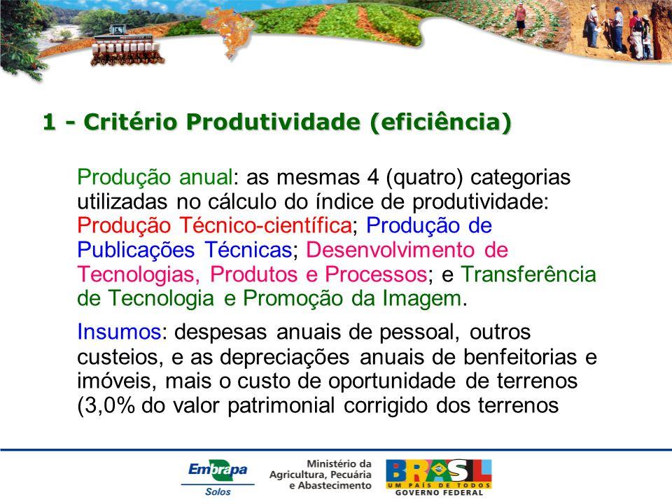 1 - Critério Produtividade (eficiência) Produção anual: as mesmas 4 (quatro) categorias utilizadas no cálculo do índice de produtividade: Produção Técnico-científica; Produção de Publicações Técnicas; Desenvolvimento de Tecnologias, Produtos e Processos; e Transferência de Tecnologia e Promoção da Imagem.