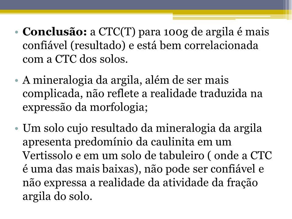Conclusão: a CTC(T) para 100g de argila é mais confiável (resultado) e está bem correlacionada com a CTC dos solos. A mineralogia da argila, além de s