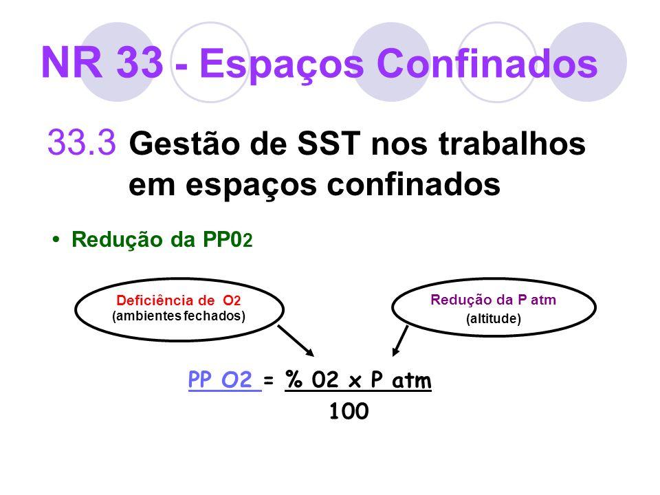 33.3 Gestão de SST nos trabalhos em espaços confinados Redução da PP0 2 Deficiência de O 2 (ambientes fechados) Redução da P atm (altitude) PP O2 PP O