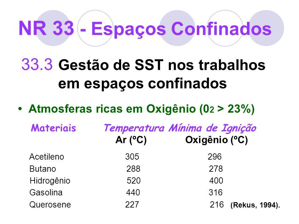 NR 33 - Espaços Confinados 33.3 Gestão de SST nos trabalhos em espaços confinados Atmosferas ricas em Oxigênio (0 2 > 23%) Materiais Temperatura Mínim