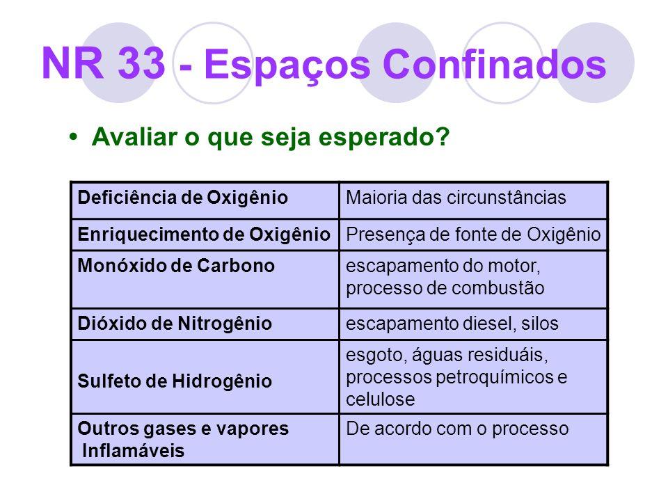Avaliar o que seja esperado? NR 33 - Espaços Confinados Deficiência de OxigênioMaioria das circunstâncias Enriquecimento de OxigênioPresença de fonte