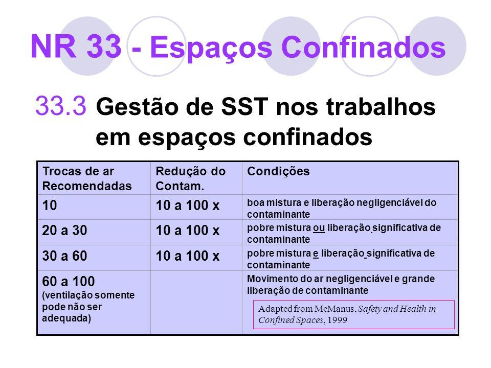 33.3 Gestão de SST nos trabalhos em espaços confinados NR 33 - Espaços Confinados Trocas de ar Recomendadas Redução do Contam. Condições 1010 a 100 x