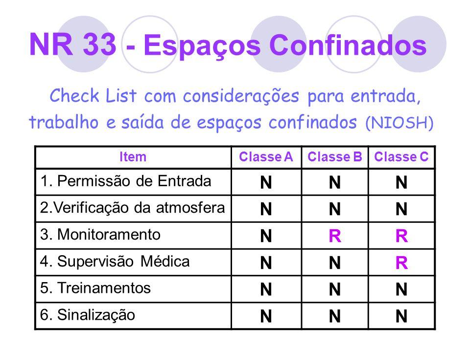 NR 33 - Espaços Confinados Check List com considerações para entrada, trabalho e saída de espaços confinados (NIOSH) ItemClasse AClasse BClasse C 1. P