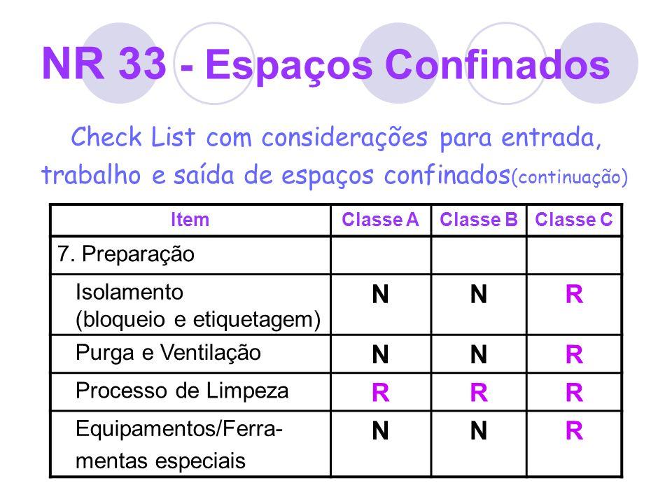 NR 33 - Espaços Confinados Check List com considerações para entrada, trabalho e saída de espaços confinados (continuação) ItemClasse AClasse BClasse