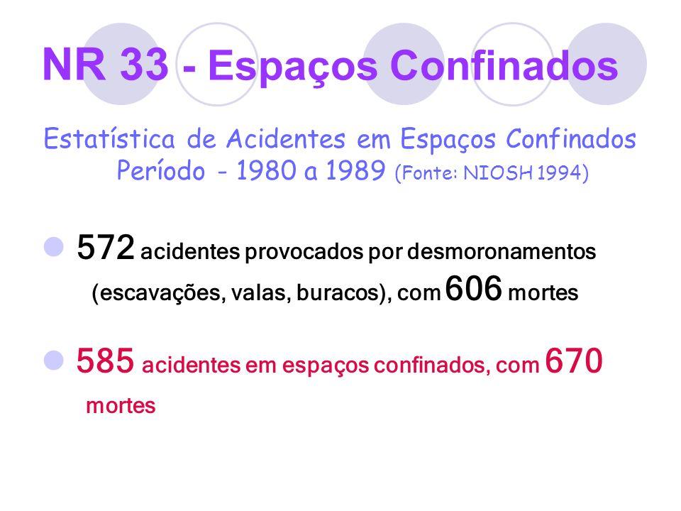 NR 33 - Espaços Confinados Estatística de Acidentes em Espaços Confinados Período - 1980 a 1989 (Fonte: NIOSH 1994) 572 acidentes provocados por desmo