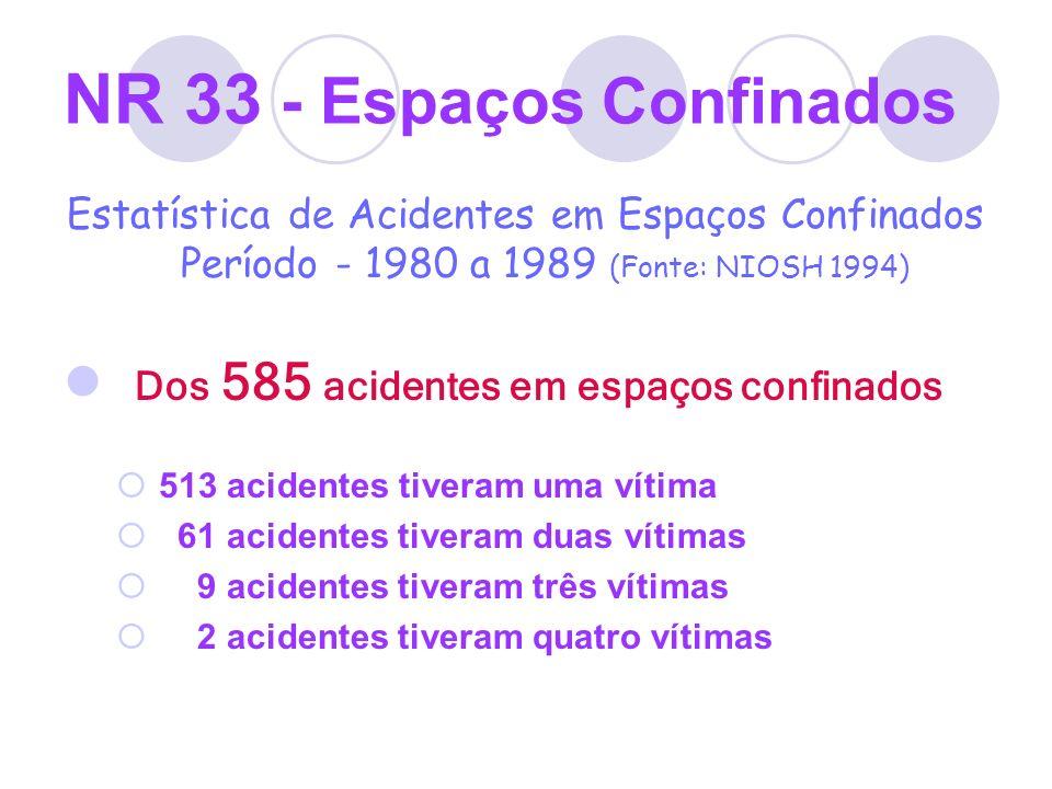 NR 33 - Espaços Confinados Estatística de Acidentes em Espaços Confinados Período - 1980 a 1989 (Fonte: NIOSH 1994) Dos 585 acidentes em espaços confi