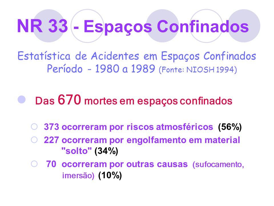 NR 33 - Espaços Confinados Estatística de Acidentes em Espaços Confinados Período - 1980 a 1989 (Fonte: NIOSH 1994) Das 670 mortes em espaços confinad