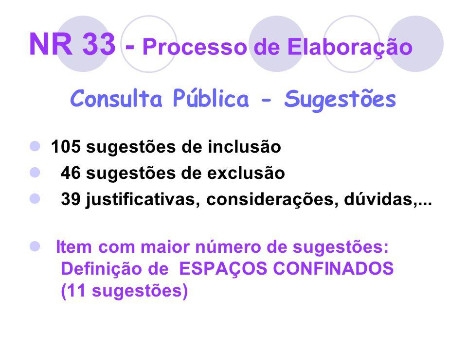 NR 33 - Processo de Elaboração Consulta Pública - Sugestões 105 sugestões de inclusão 46 sugestões de exclusão 39 justificativas, considerações, dúvid
