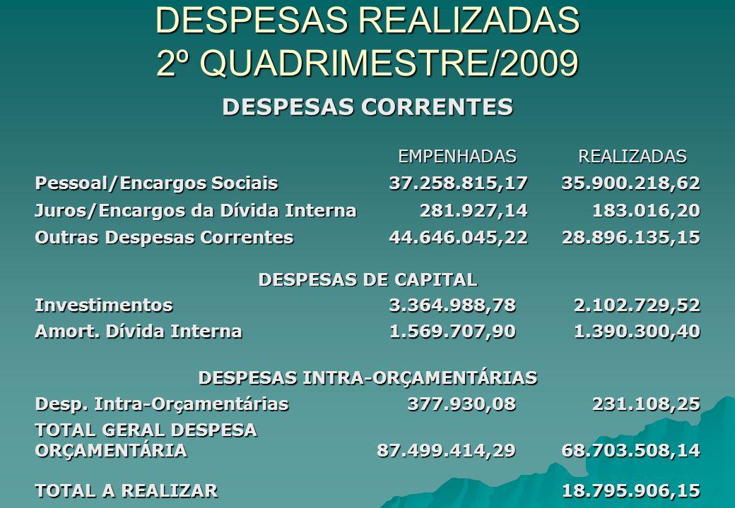 DESPESAS REALIZADAS 2º QUADRIMESTRE/2009 DESPESAS CORRENTES EMPENHADAS REALIZADAS REALIZADAS Pessoal/Encargos Sociais 37.258.815,1735.900.218,62 Juros