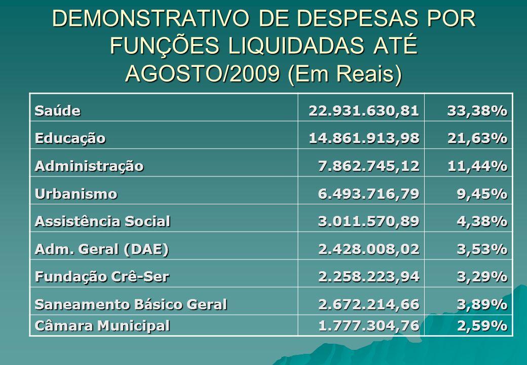 DEMONSTRATIVO DE DESPESAS POR FUNÇÕES LIQUIDADAS ATÉ AGOSTO/2009 (Em Reais) Sa ú de 22.931.630,8133,38% Educa ç ão 14.861.913,9821,63% Administra ç ão