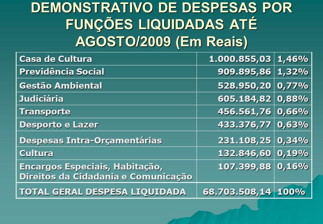 DEMONSTRATIVO DE DESPESAS POR FUNÇÕES LIQUIDADAS ATÉ AGOSTO/2009 (Em Reais) Casa de Cultura 1.000.855,031,46% Previdência Social 909.895,861,32% Gestã