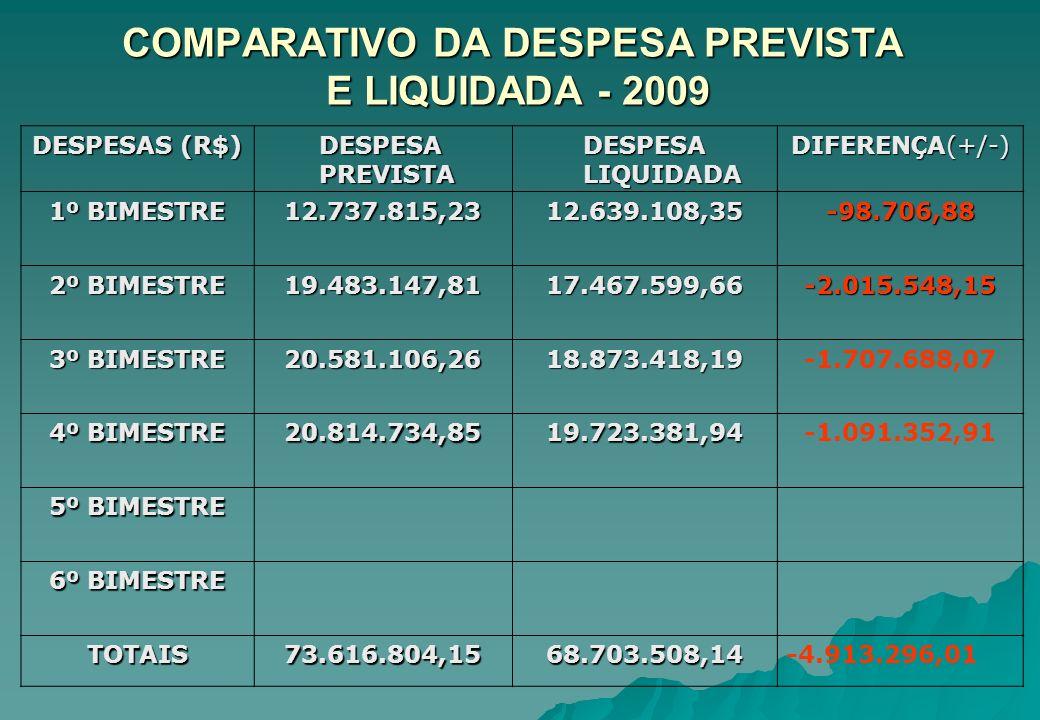 COMPARATIVO DA DESPESA PREVISTA E LIQUIDADA - 2009 DESPESAS (R$) DESPESA DESPESA PREVISTA PREVISTA DESPESA LIQUIDADA DIFERENÇA(+/-) 1º BIMESTRE 12.737