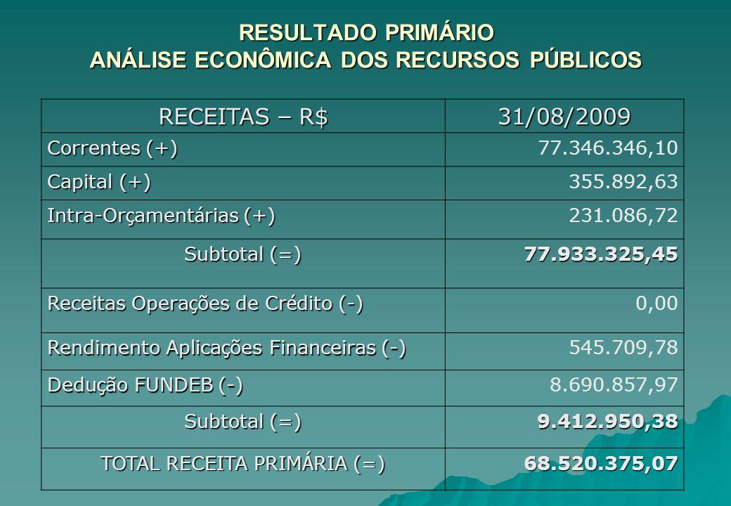 RESULTADO PRIMÁRIO ANÁLISE ECONÔMICA DOS RECURSOS PÚBLICOS RECEITAS – R$ 31/08/2009 Correntes (+) 77.346.346,10 Capital (+) 355.892,63 Intra-Orçamentá