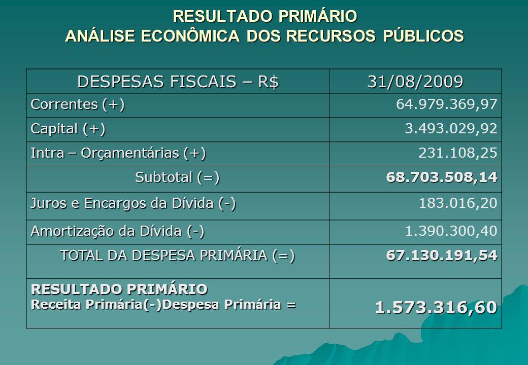RESULTADO PRIMÁRIO ANÁLISE ECONÔMICA DOS RECURSOS PÚBLICOS DESPESAS FISCAIS – R$ 31/08/2009 Correntes (+) 64.979.369,97 Capital (+) 3.493.029,92 Intra