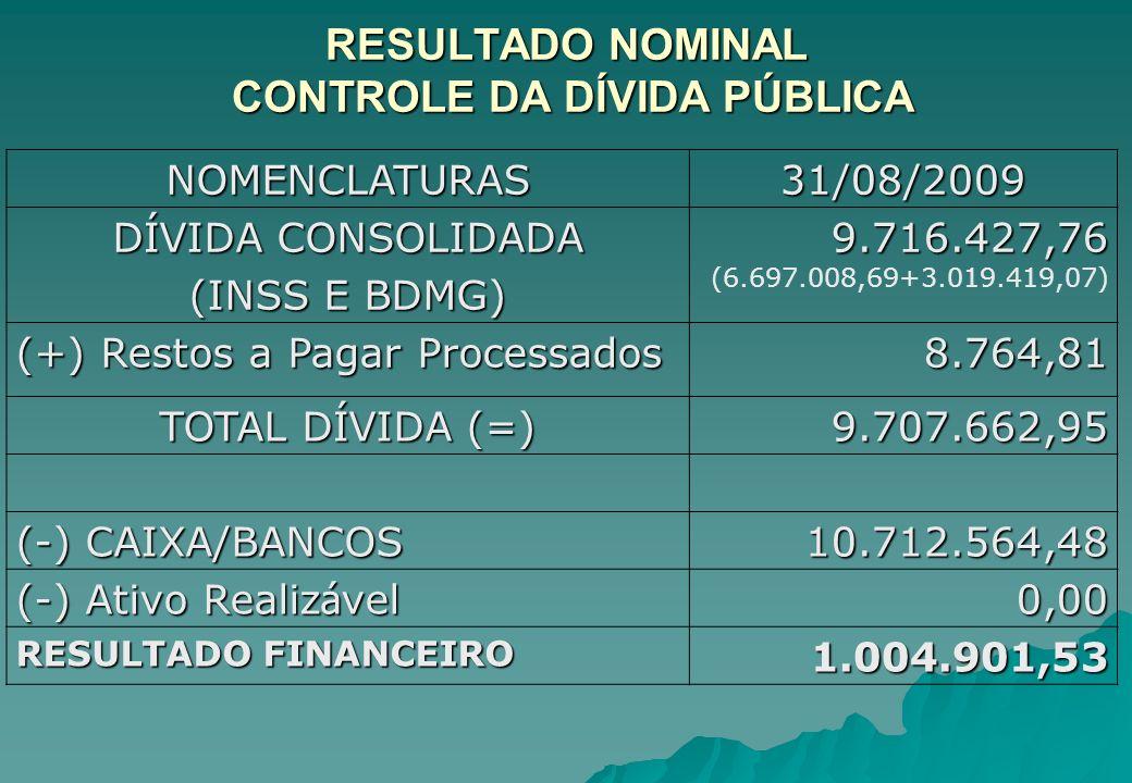 RESULTADO NOMINAL CONTROLE DA DÍVIDA PÚBLICA NOMENCLATURAS31/08/2009 DÍVIDA CONSOLIDADA 9.716.427,76 (6.697.008,69+3.019.419,07) (INSS E BDMG) (+) Res