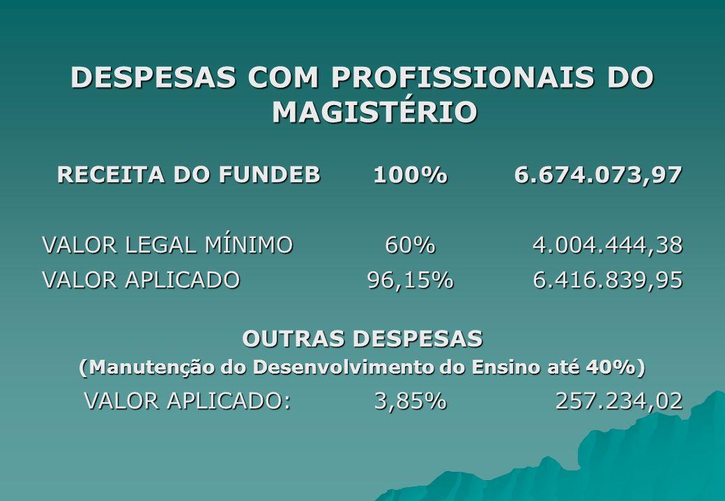 DESPESAS COM PROFISSIONAIS DO MAGIST É RIO RECEITA DO FUNDEB 100%6.674.073,97 VALOR LEGAL M Í NIMO 60%4.004.444,38 VALOR APLICADO 96,15%6.416.839,95 O