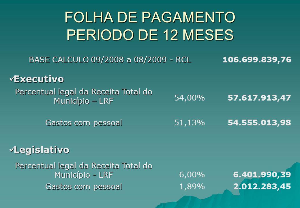 FOLHA DE PAGAMENTO PERIODO DE 12 MESES BASE CALCULO 09/2008 a 08/2009 - RCL 106.699.839,76 Executivo Executivo Percentual legal da Receita Total do Mu
