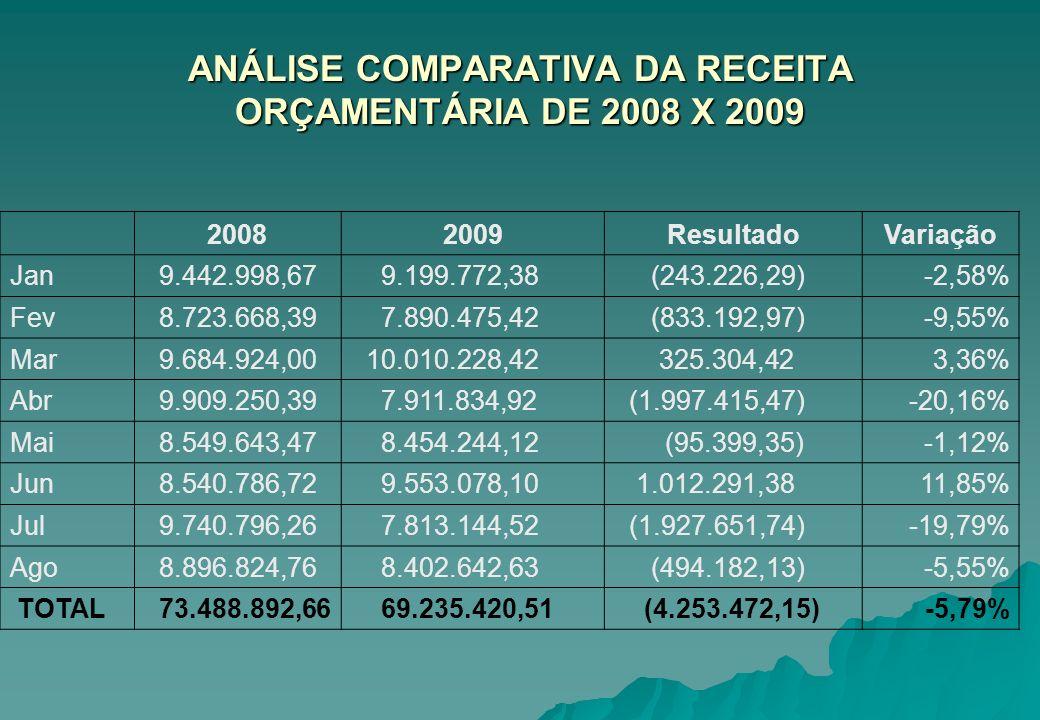 ANÁLISE COMPARATIVA DA RECEITA ORÇAMENTÁRIA DE 2008 X 2009 20082009ResultadoVariação Jan 9.442.998,67 9.199.772,38 (243.226,29)-2,58% Fev 8.723.668,39