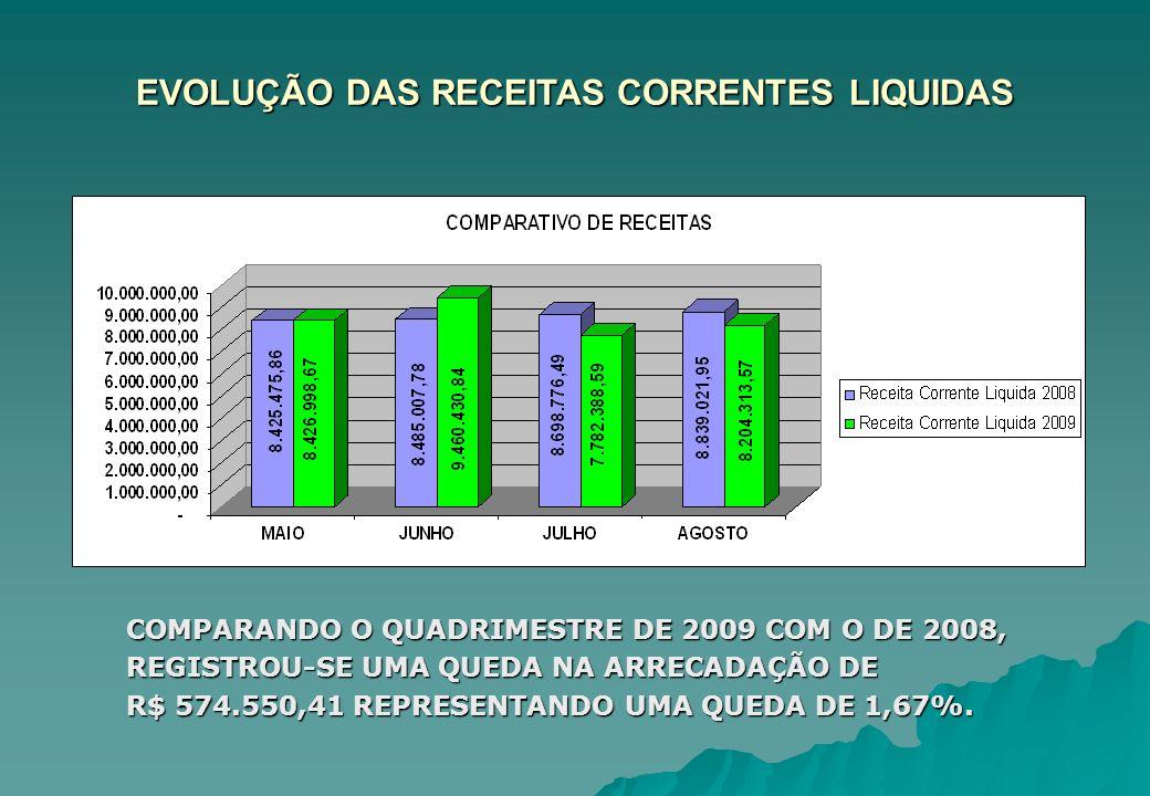 EVOLUÇÃO DAS RECEITAS CORRENTES LIQUIDAS COMPARANDO O QUADRIMESTRE DE 2009 COM O DE 2008, REGISTROU-SE UMA QUEDA NA ARRECADAÇÃO DE R$ 574.550,41 REPRE