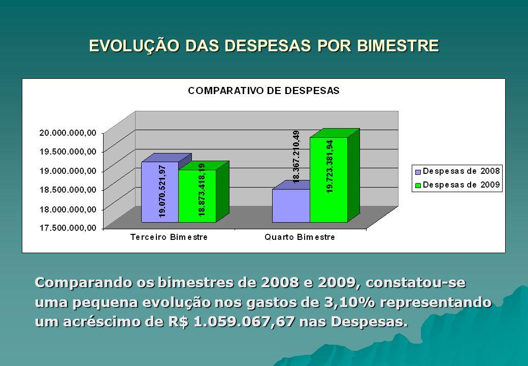 EVOLUÇÃO DAS DESPESAS POR BIMESTRE Comparando os bimestres de 2008 e 2009, constatou-se uma pequena evolução nos gastos de 3,10% representando um acré