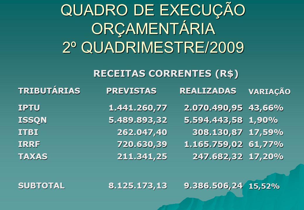 QUADRO DE EXECUÇÃO ORÇAMENTÁRIA 2º QUADRIMESTRE/2009 RECEITAS CORRENTES (R$) RECEITAS CORRENTES (R$) TRIBUTÁRIASPREVISTASREALIZADASVARIAÇÃO IPTU1.441.