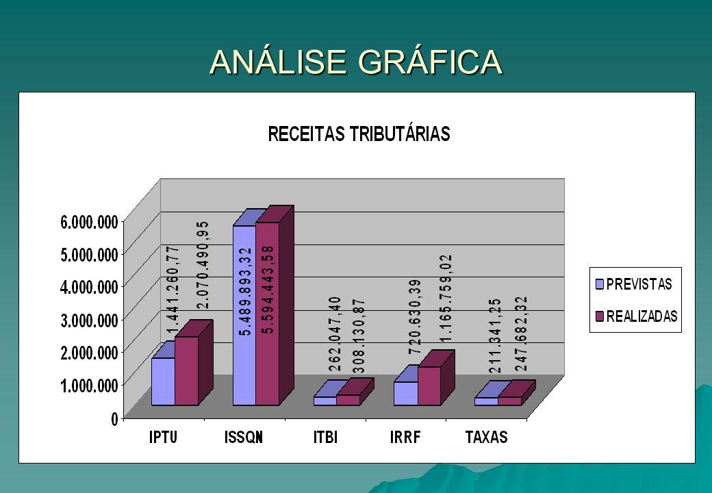 QUADRO DE EXECUÇÃO ORÇAMENTÁRIA 2º QUADRIMESTRE/2009 RECEITAS CORRENTES (R$) RECEITAS CORRENTES (R$) DEMAIS RECEITAS PREVISTASREALIZADASVARIAÇÃO Contribuições1.113.701,521.079.990,67-3,03% Patrimoniais715.389,47546.558,71-23,60% Serviços4.311.372,523.936.420,92-8,70% Transf.Correntes60.669.980,0260.353.530,85-0,52% Out.