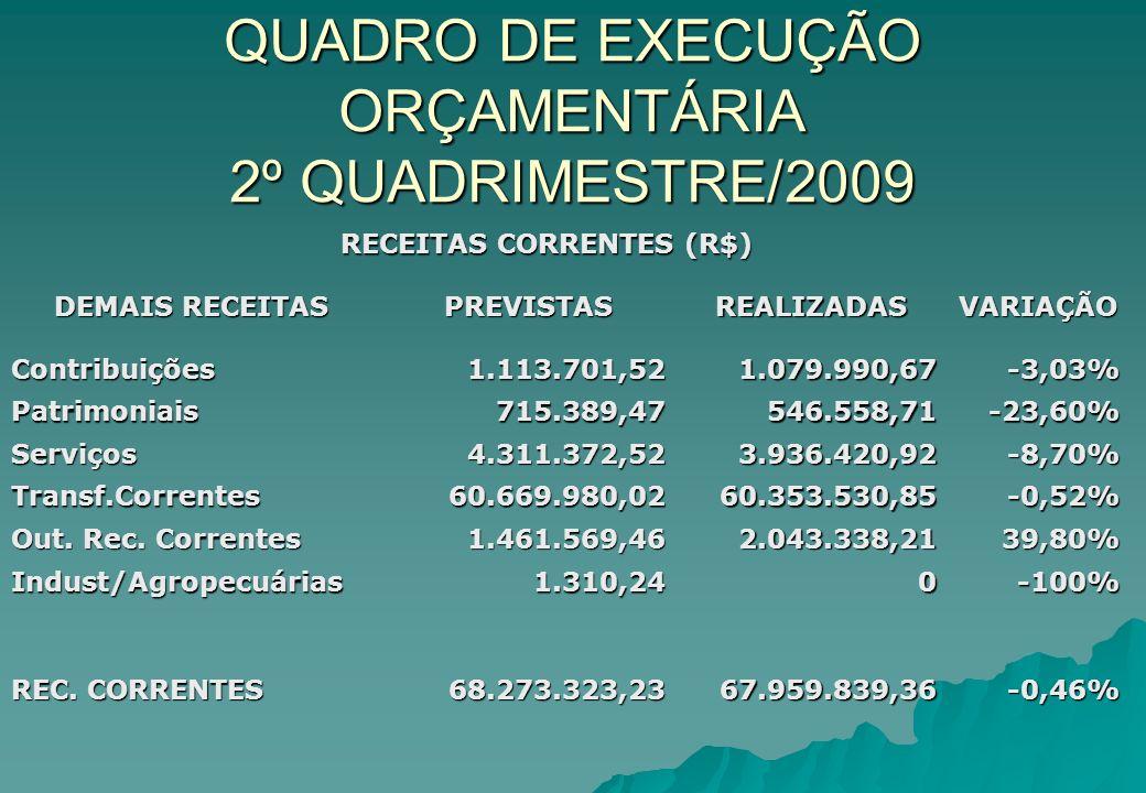 QUADRO DE EXECUÇÃO ORÇAMENTÁRIA 2º QUADRIMESTRE/2009 RECEITAS CORRENTES (R$) RECEITAS CORRENTES (R$) DEMAIS RECEITAS PREVISTASREALIZADASVARIAÇÃO Contr