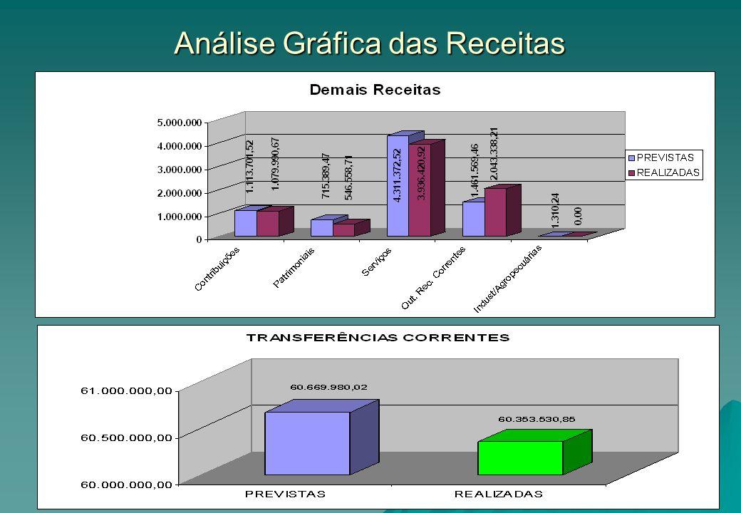 Análise Gráfica das Receitas