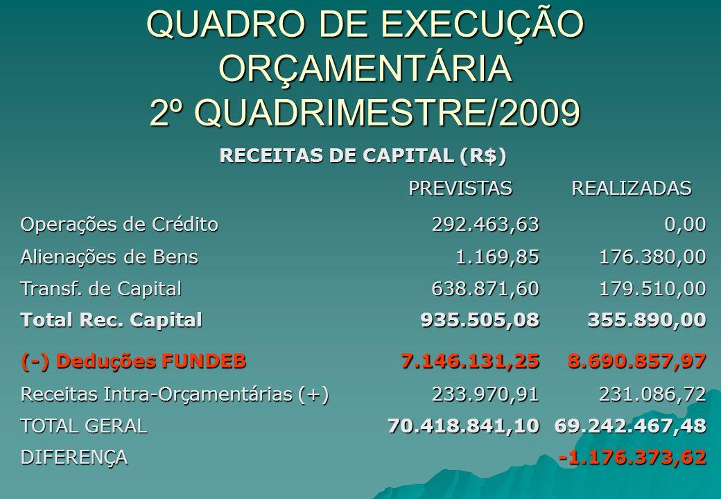 QUADRO DE EXECUÇÃO ORÇAMENTÁRIA 2º QUADRIMESTRE/2009 RECEITAS DE CAPITAL (R$) PREVISTAS PREVISTAS REALIZADAS REALIZADAS Opera ç ões de Cr é dito 292.4