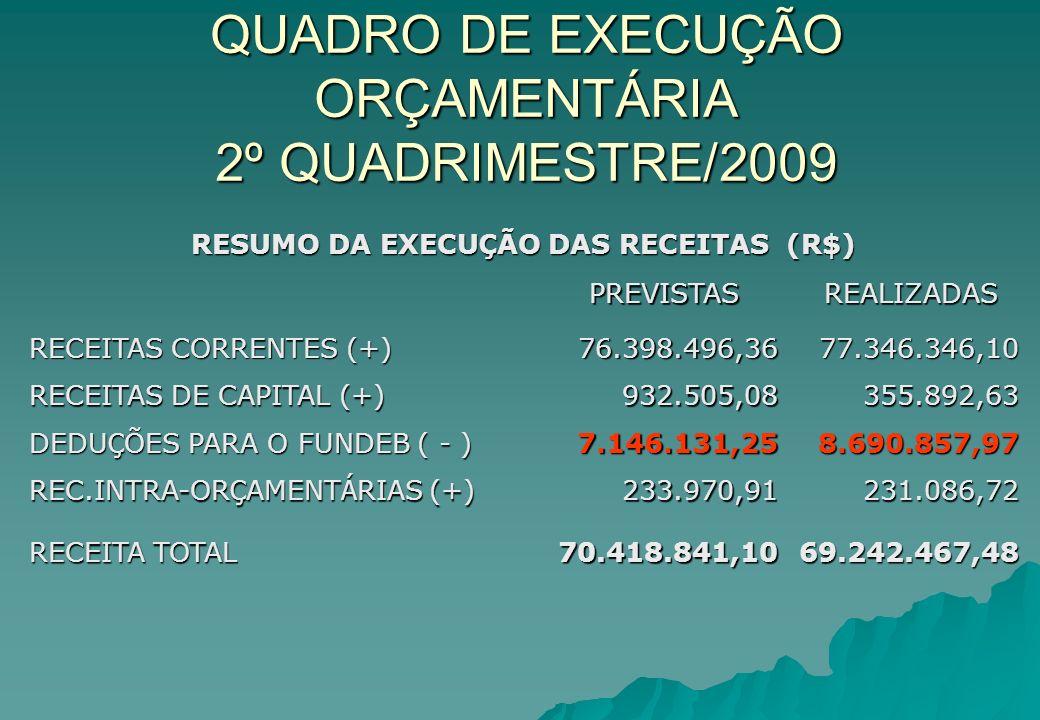 COMPARATIVO DAS METAS BIMESTRAIS DE ARRECADAÇÃO - 2009 DESPESAS (R$) RECEITA PREVISTA RECEITA ARRECADADA DIFERENÇA(+/-) 1º BIMESTRE 12.469.845,3517.090.247,804.620.402,45 37,05% 37,05% 2º BIMESTRE 17.854.926,1717.922.063,3467.137,170,38% 3º BIMESTRE 19.516.792,8318.007.324,85-1.509.467,98-7,73% 4º BIMESTRE 20.577.276,7516.222.831,49-4.354.445,26-21,16% 5º BIMESTRE 20.048.469,330 6º BIMESTRE 30.602.689,570 DIFERENÇA 70.418.841,1069.242.467,48-1.176.373,62-1,67% TOTAIS121.070.000,0069.242.467,48 -51.827.532,52 -42,81%