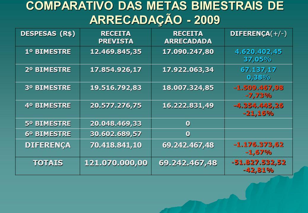 COMPARATIVO DAS METAS BIMESTRAIS DE ARRECADAÇÃO - 2009 DESPESAS (R$) RECEITA PREVISTA RECEITA ARRECADADA DIFERENÇA(+/-) 1º BIMESTRE 12.469.845,3517.09