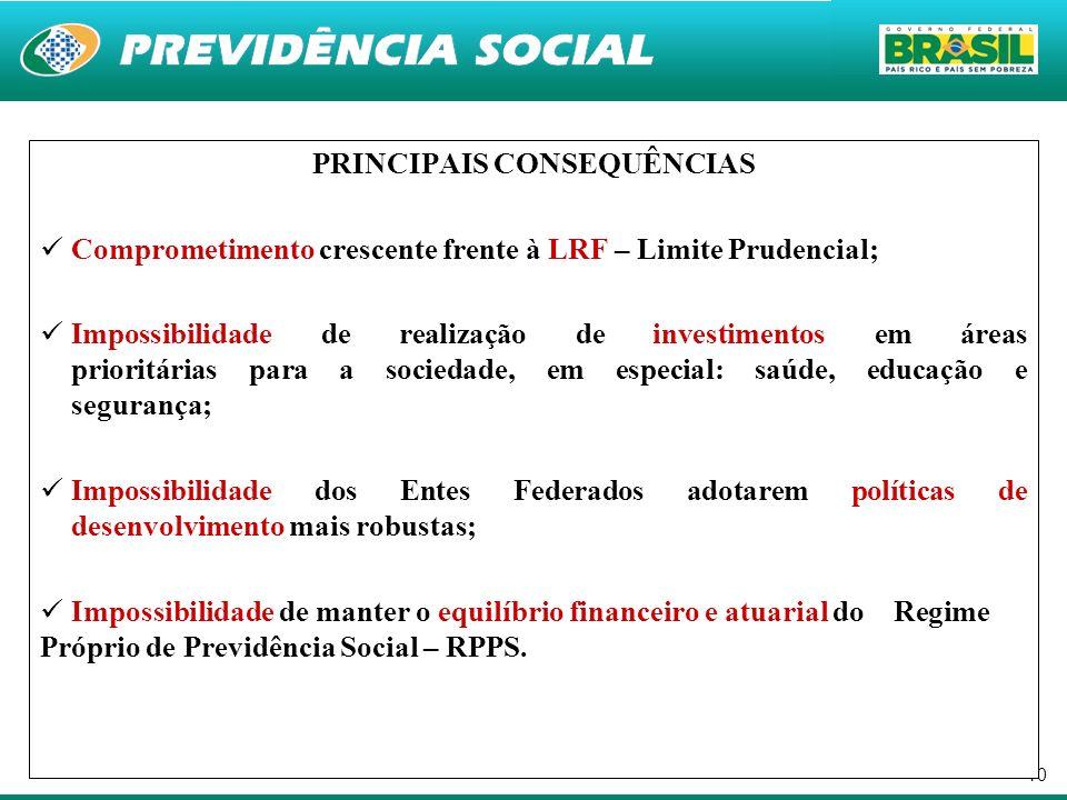 10 PRINCIPAIS CONSEQUÊNCIAS Comprometimento crescente frente à LRF – Limite Prudencial; Impossibilidade de realização de investimentos em áreas priori