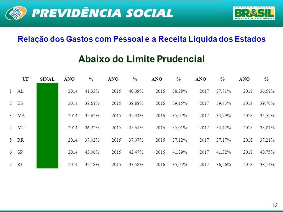 12 Relação dos Gastos com Pessoal e a Receita Líquida dos Estados Abaixo do Limite Prudencial UFSINALANO% % % % % 1AL 201441,33%201540,09%201638,88%20