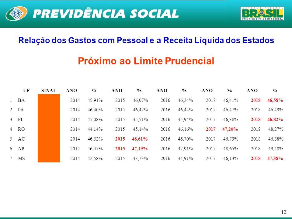 13 Relação dos Gastos com Pessoal e a Receita Líquida dos Estados Próximo ao Limite Prudencial UFSINALANO% % % % % 1BA 201445,91%201546,07%201646,24%2