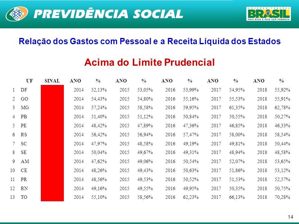14 Relação dos Gastos com Pessoal e a Receita Líquida dos Estados Acima do Limite Prudencial UFSINALANO% % % % % 1DF 201452,13%201553,05%201653,99%201