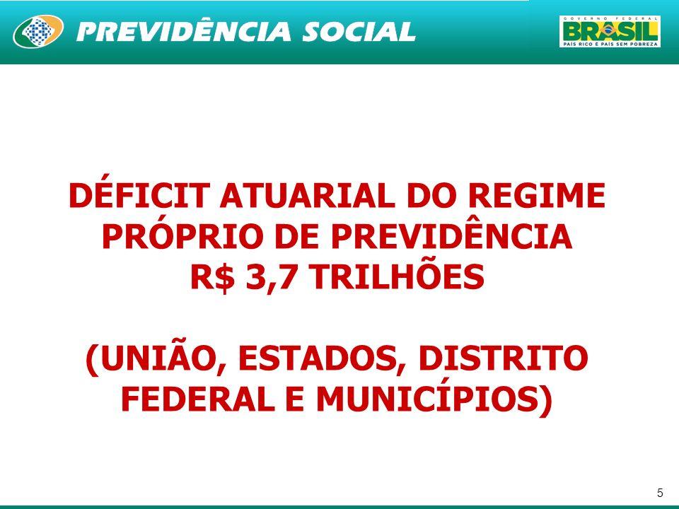 5 DÉFICIT ATUARIAL DO REGIME PRÓPRIO DE PREVIDÊNCIA R$ 3,7 TRILHÕES (UNIÃO, ESTADOS, DISTRITO FEDERAL E MUNICÍPIOS)