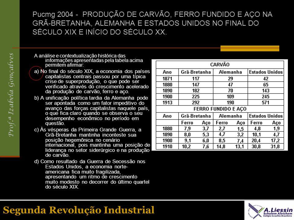 Prof.ª Izabela Gonçalves Segunda Revolução Industrial Pucmg 2004 - PRODUÇÃO DE CARVÃO, FERRO FUNDIDO E AÇO NA GRÃ-BRETANHA, ALEMANHA E ESTADOS UNIDOS