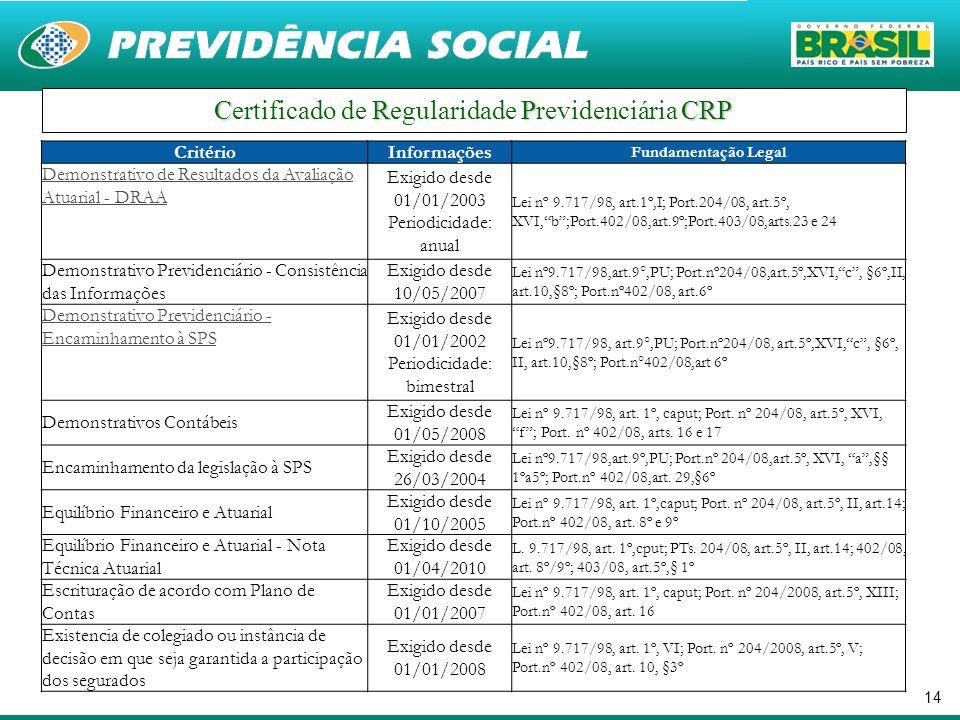 14 CRPCRP Certificado de Regularidade Previdenciária CRP CritérioInformações Fundamentação Legal Demonstrativo de Resultados da Avaliação Atuarial - D