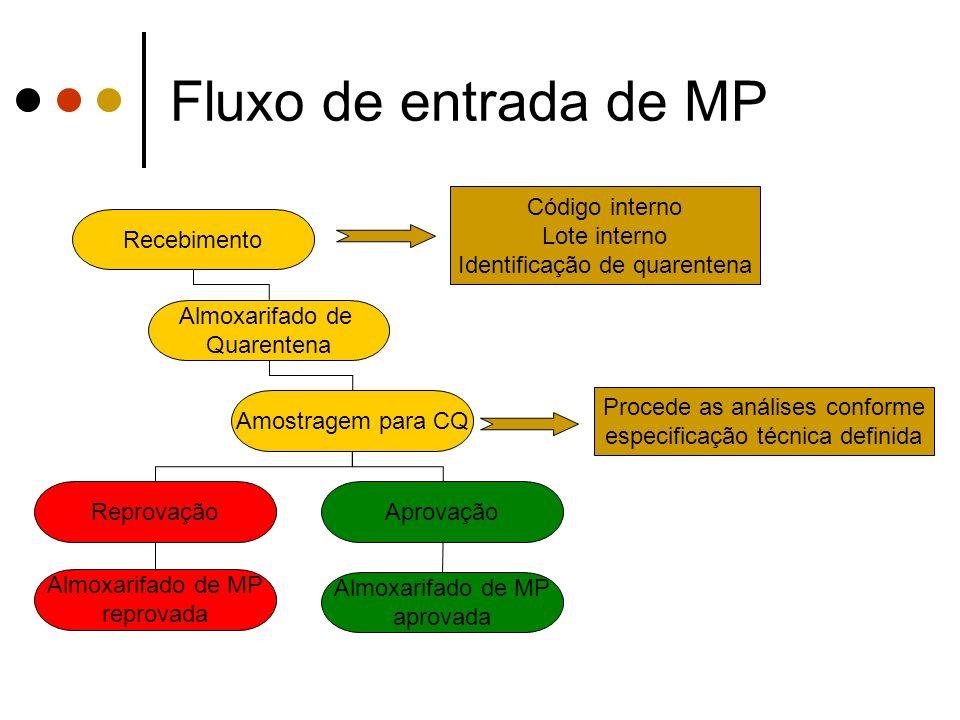 Fluxo de entrada de MP Recebimento Amostragem para CQ Aprovação Almoxarifado de Quarentena Almoxarifado de MP aprovada Código interno Lote interno Ide