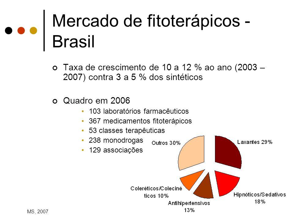 Mercado de fitoterápicos - Brasil Taxa de crescimento de 10 a 12 % ao ano (2003 – 2007) contra 3 a 5 % dos sintéticos Quadro em 2006 103 laboratórios