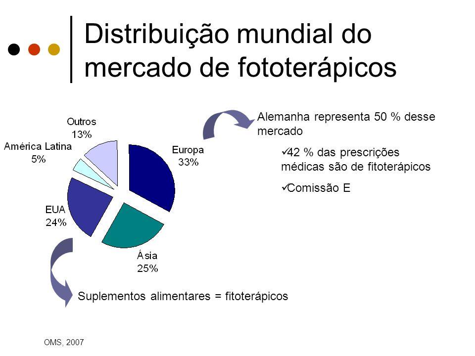 Distribuição mundial do mercado de fototerápicos Alemanha representa 50 % desse mercado 42 % das prescrições médicas são de fitoterápicos Comissão E S