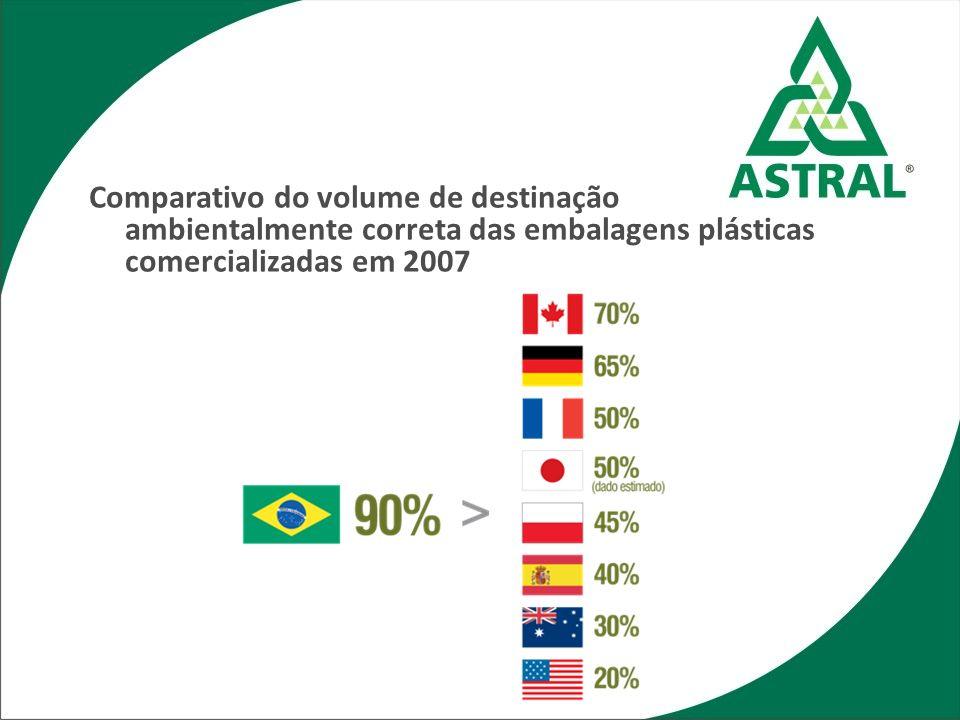 Comparativo do volume de destinação ambientalmente correta das embalagens plásticas comercializadas em 2007