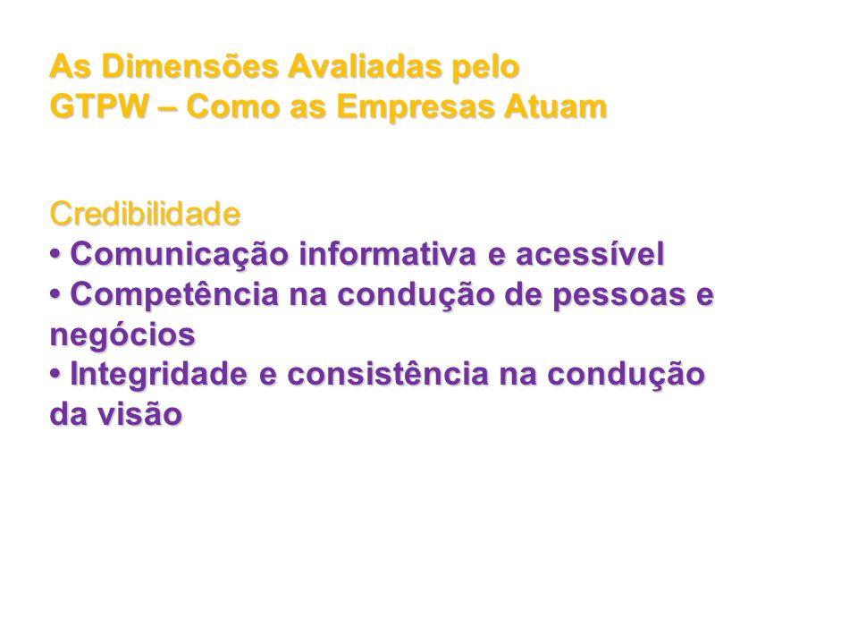 As Dimensões Avaliadas pelo GTPW – Como as Empresas Atuam Credibilidade Comunicação informativa e acessível Comunicação informativa e acessível Compet