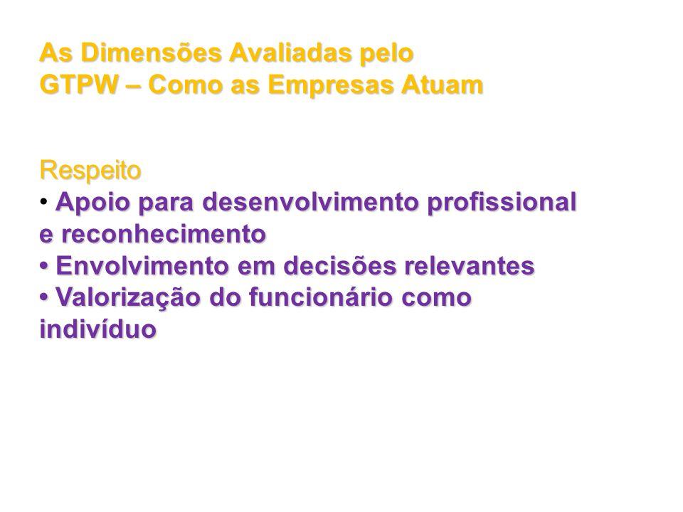 As Dimensões Avaliadas pelo GTPW – Como as Empresas Atuam Respeito Apoio para desenvolvimento profissional e reconhecimento Envolvimento em decisões r